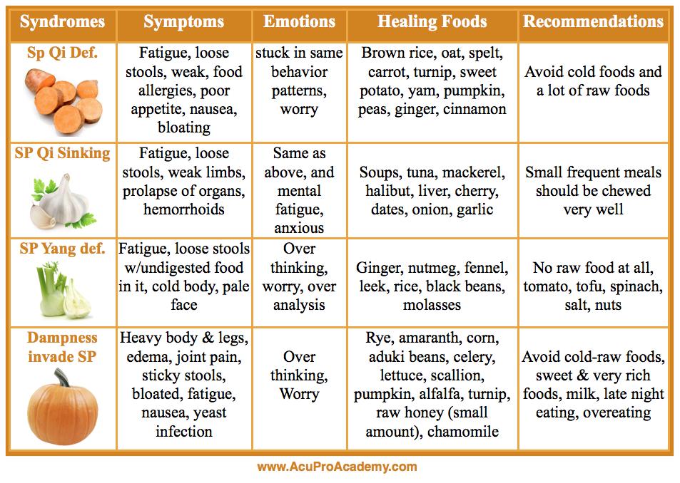 spleen qi deficiency diet plan