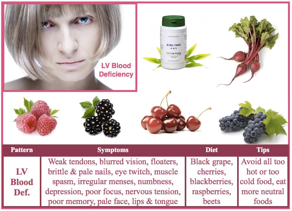 Liver Blood deficiency
