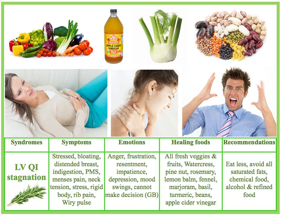 tcm diet for blood heat