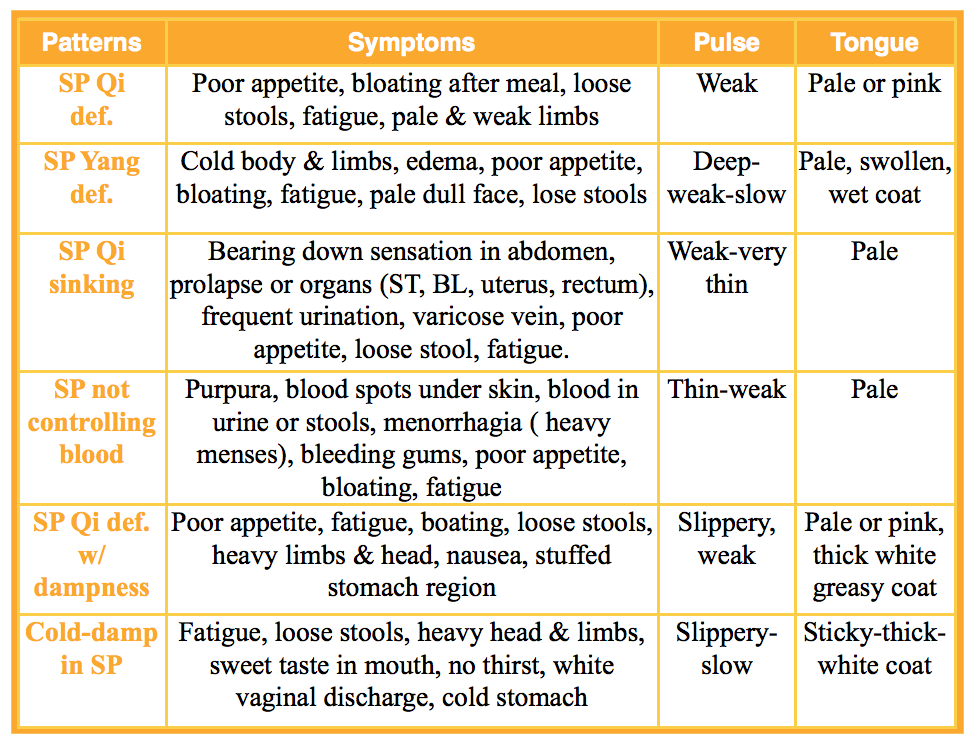 Spleen TCM Patterns for diagnosis