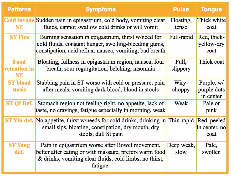 TCM Stomach patterns