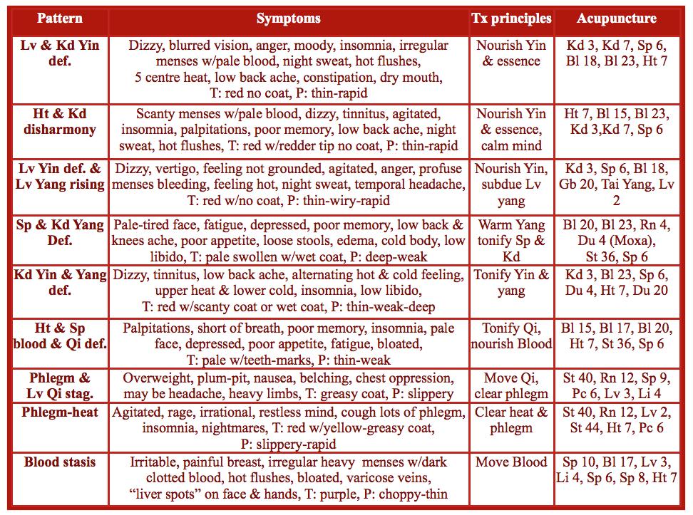 TCM treatmnet for menopause mental health