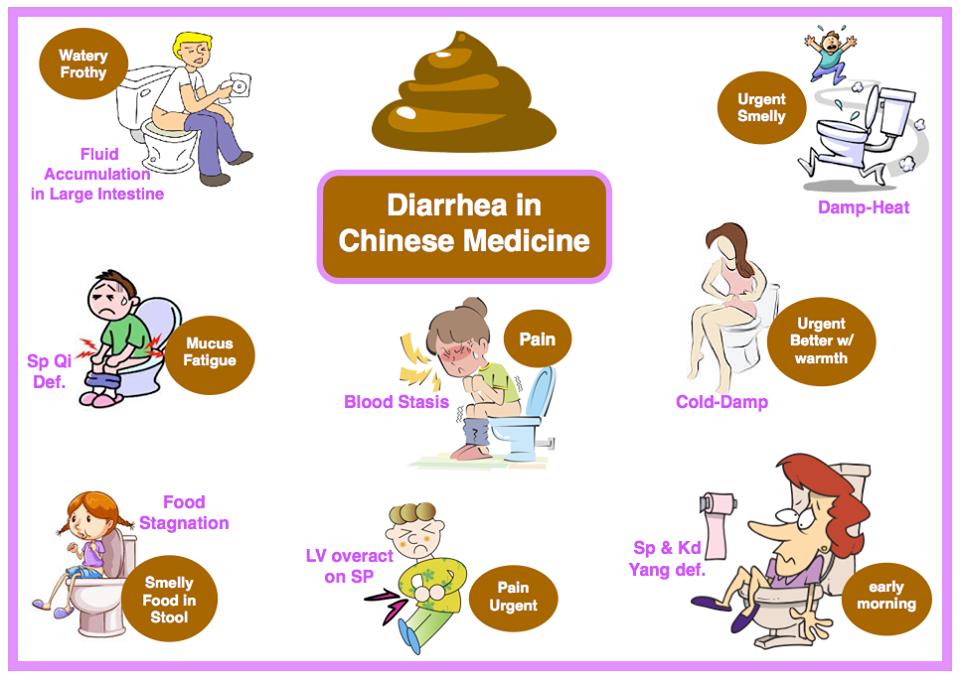 Tcm Treatment Protocols For Diarrhea Acupro Academy Acupuncture Online Courses