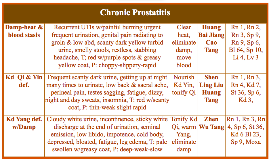 prostatitis-acupuncture